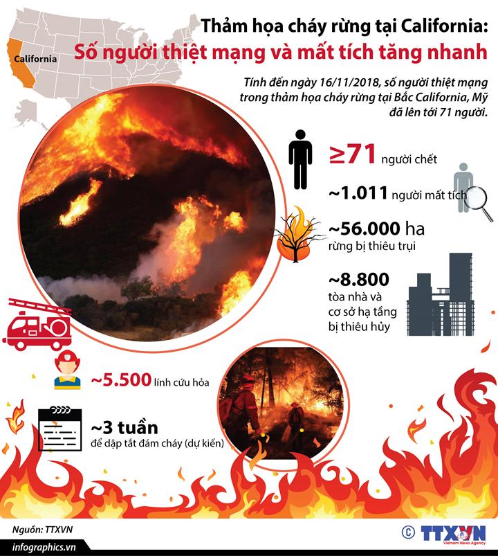 Thảm họa cháy rừng tại California: Số người thiệt mạng và mất tích tăng nhanh