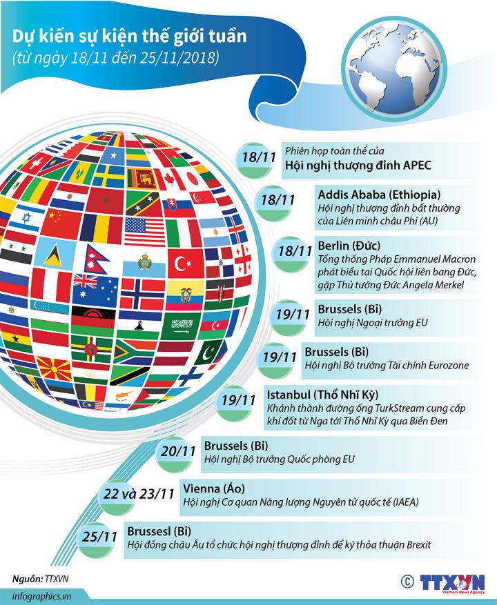 Dự kiến sự kiện quốc tế tuần tới (từ ngày 18 đến 25/11/2018)