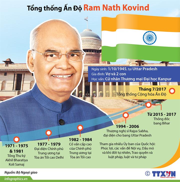 Tổng thống Ấn Độ Ram Nath Kovind