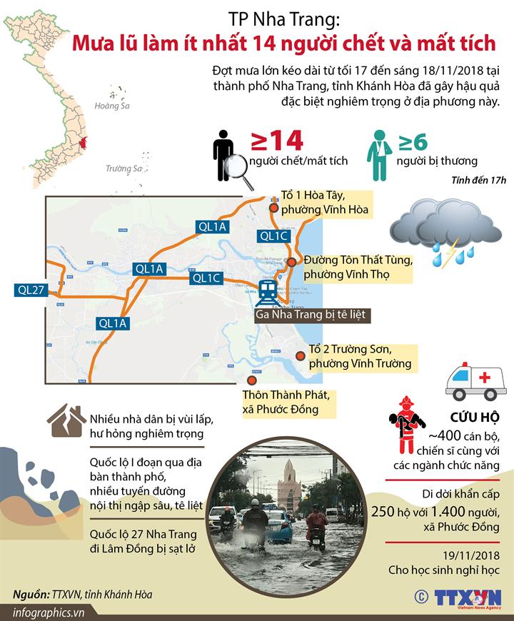 TP Nha Trang: Mưa lũ làm ít nhất 14 người chết và mất tích