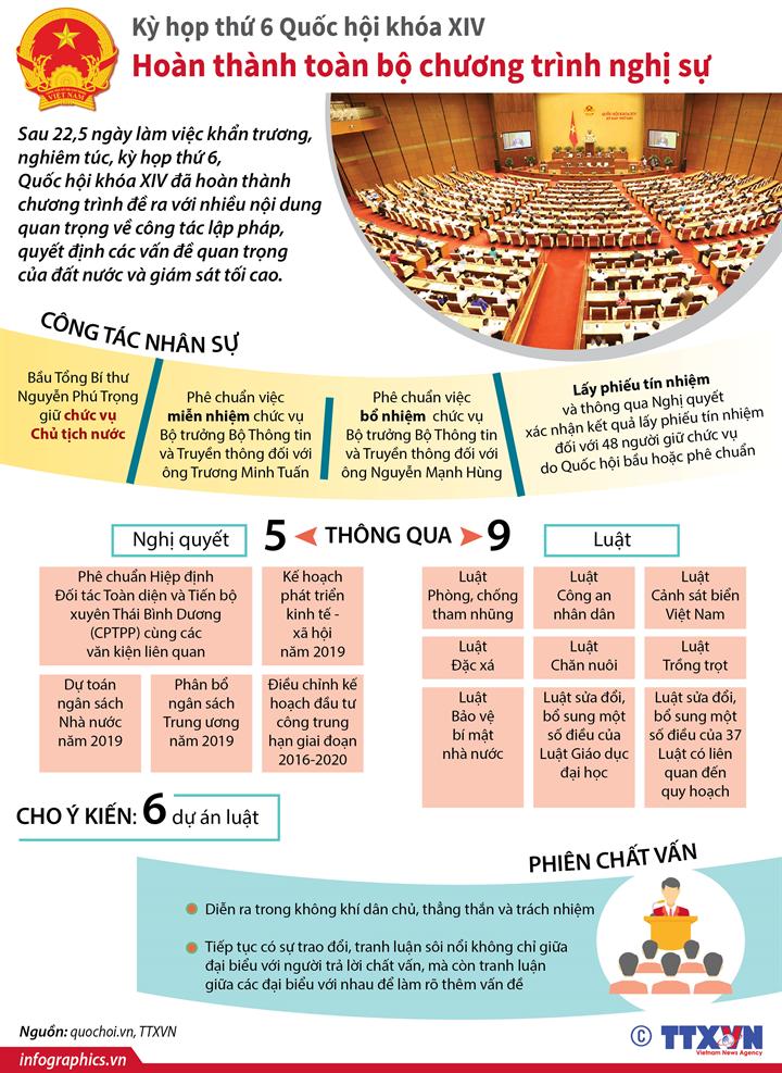 Kỳ họp thứ 6 Quốc hội khóa XIV: Hoàn thành toàn bộ chương trình nghị sự