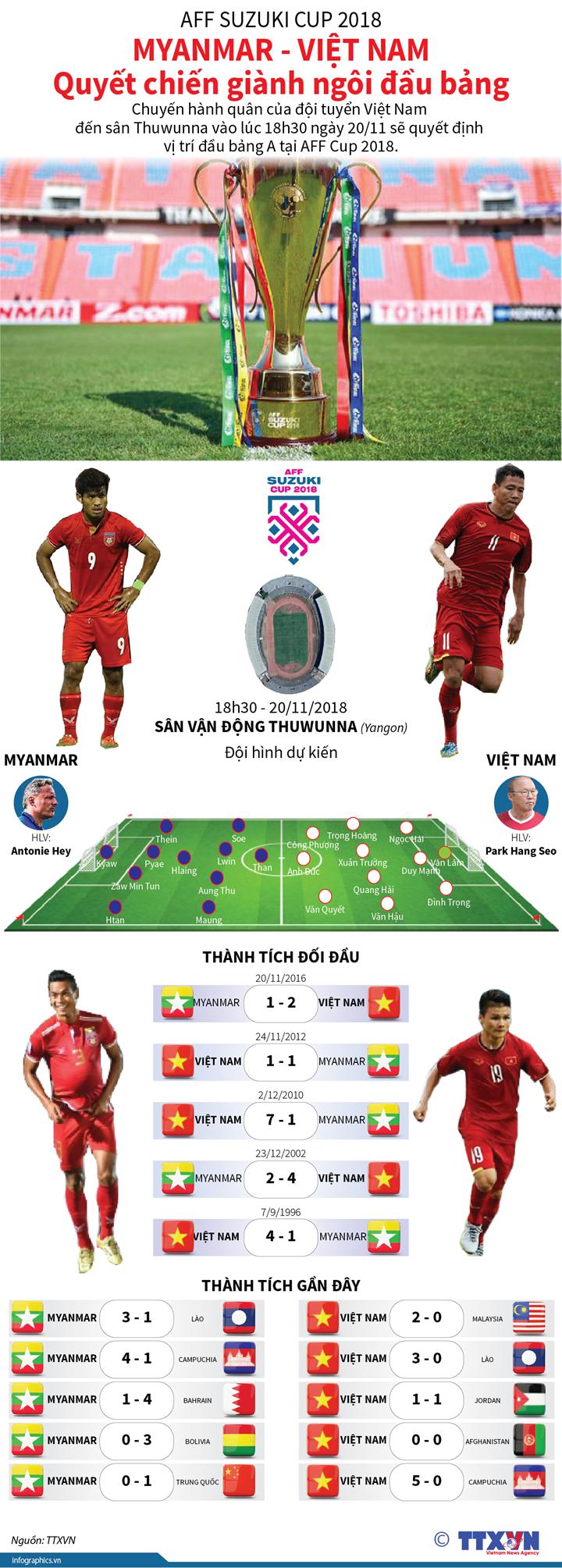 Việt Nam - Myanmar: Quyết chiến giành ngôi đầu bảng