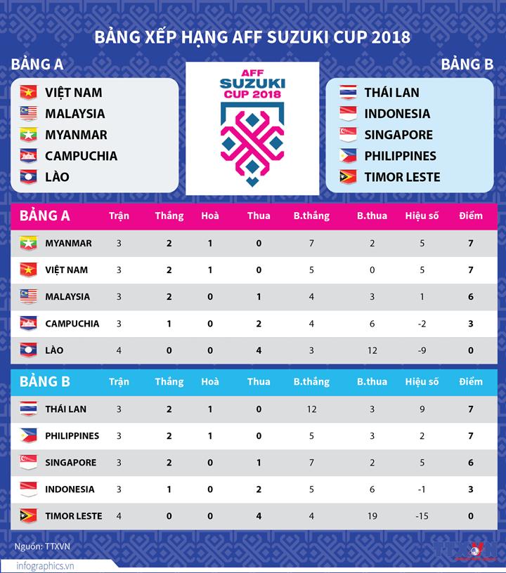 Bảng xếp hạng AFF Suzuki Cup 2018