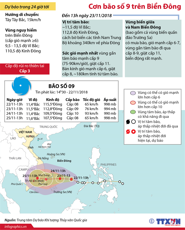 Đường đi của bão số 9 trên Biển Đông