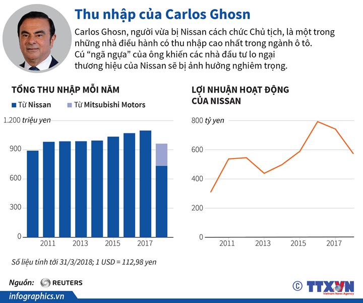 Thu nhập của Carlos Ghosn