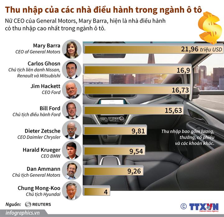 Thu nhập của các nhà điều hành trong ngành ô tô