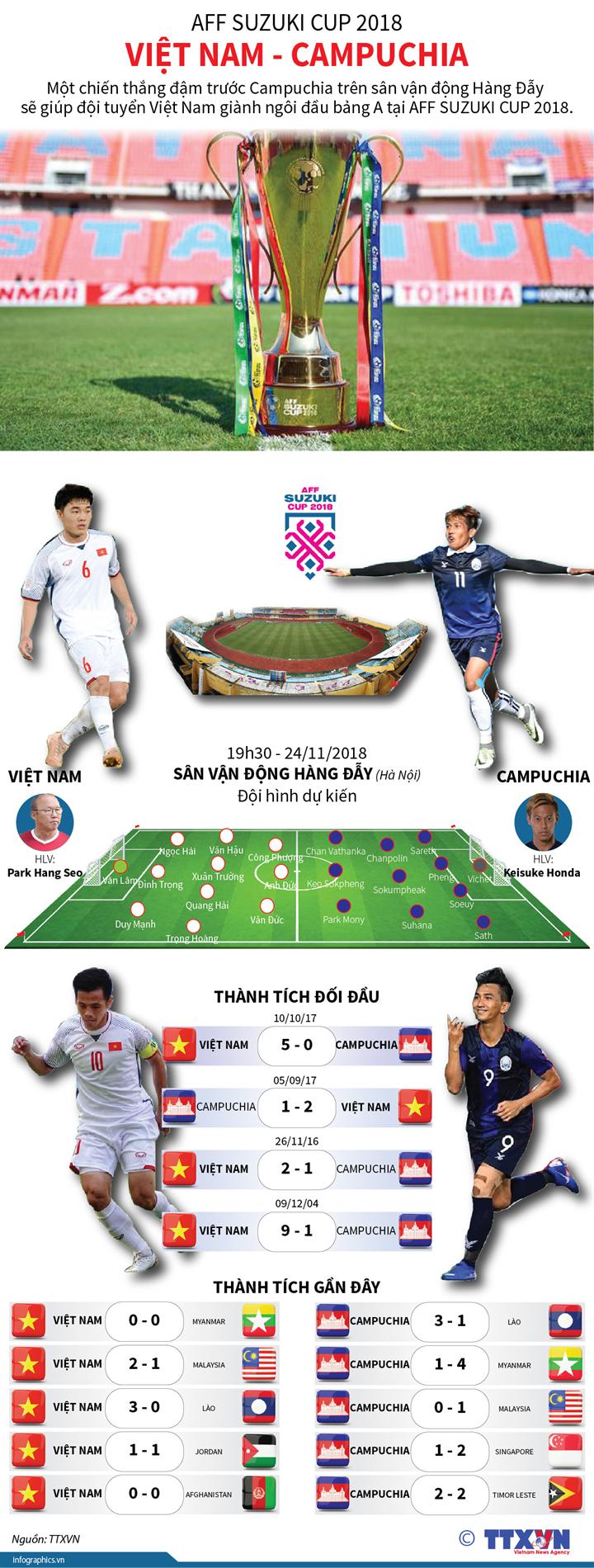 AFF Suzuki Cup 2018: Việt Nam - Campuchia
