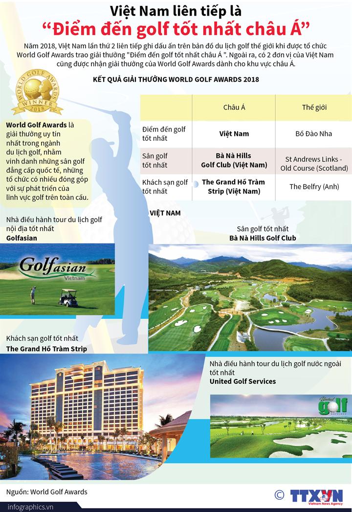 """Việt Nam liên tiếp là """"Điểm đến golf tốt nhất châu Á"""""""