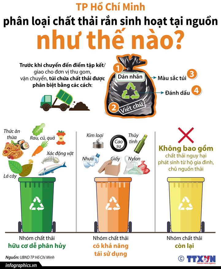 TP Hồ Chí Minh phân loại chất thải rắn sinh hoạt tại nguồn như thế nào?