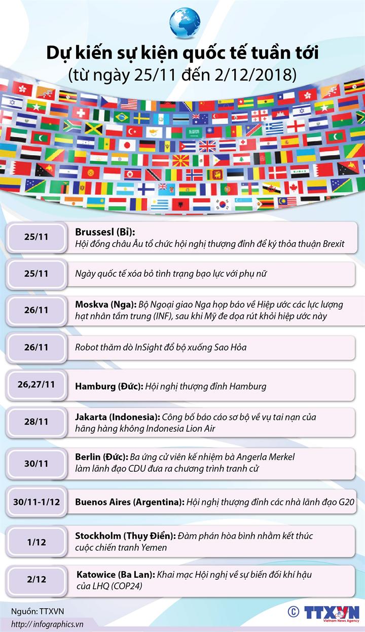 Dự kiến sự kiện quốc tế tuần tới  (từ ngày 25/11 đến 02/12/2018)