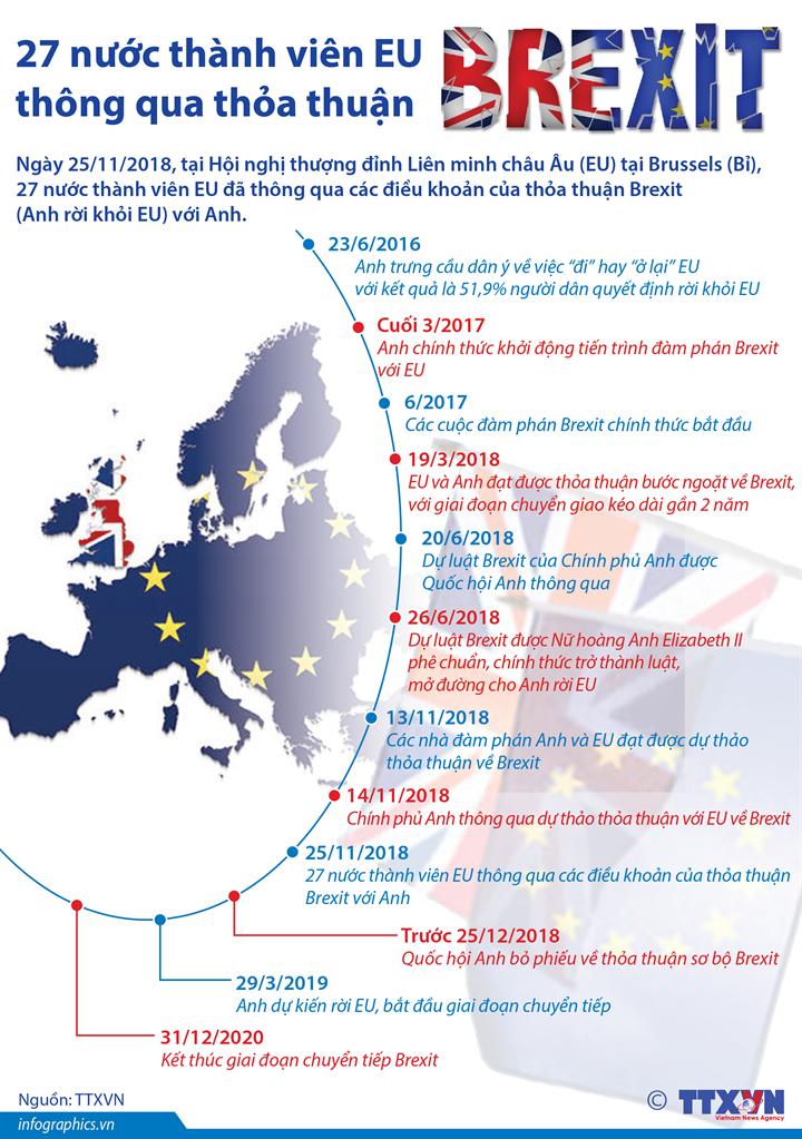27 nước thành viên EU thông qua thỏa thuận Brexit