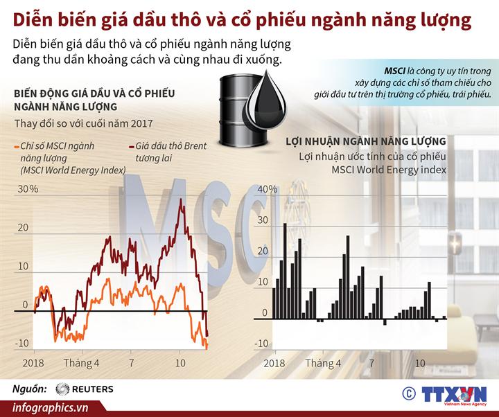 Diễn biến giá dầu thô và cổ phiếu ngành năng lượng