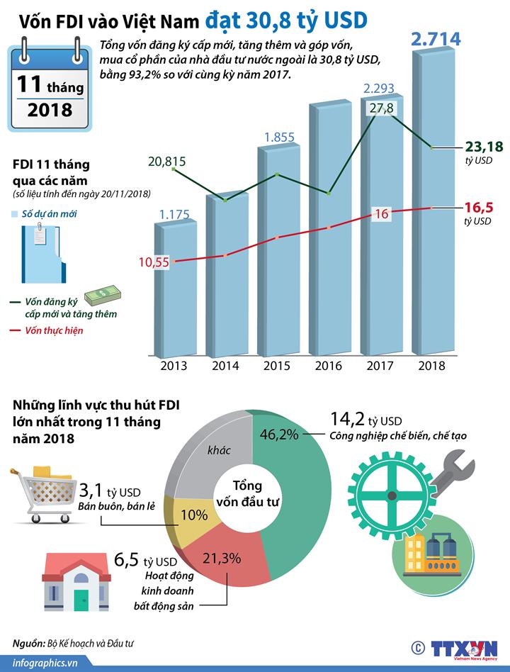 11 tháng năm 2018, vốn FDI vào Việt Nam đạt 30,8 tỷ USD