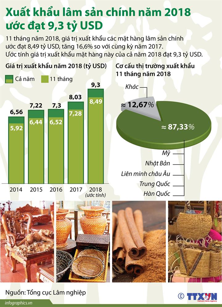 Xuất khẩu lâm sản chính năm 2018 ước đạt 9,3 tỷ USD