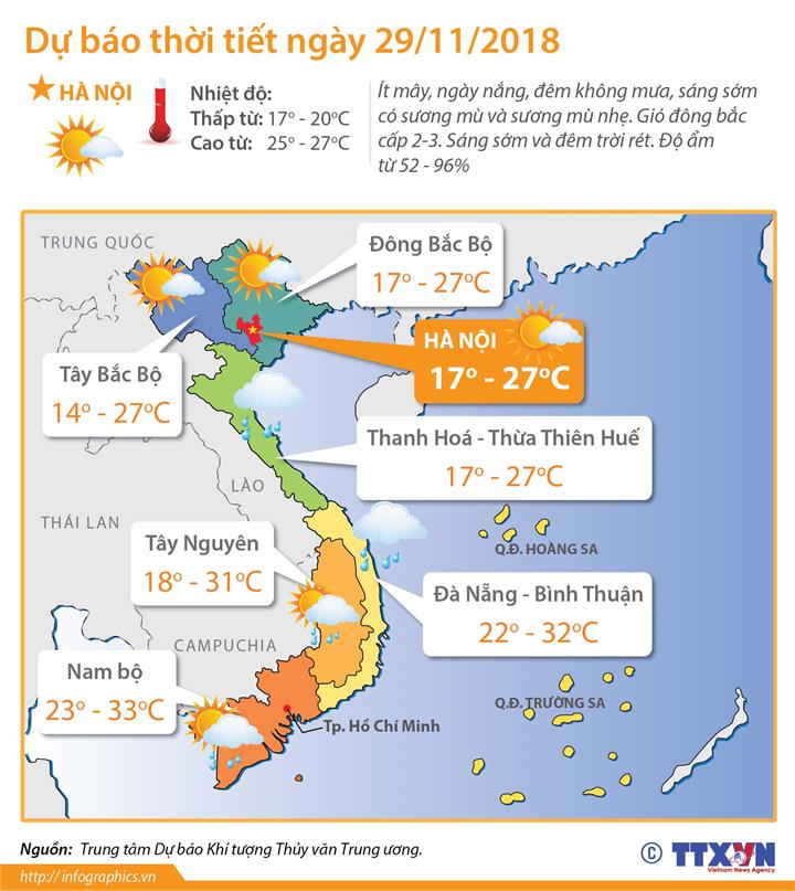 Dự báo thời tiết ngày 29/11/2018: Bắc Bộ ngày nắng, đêm và sáng sớm trời rét