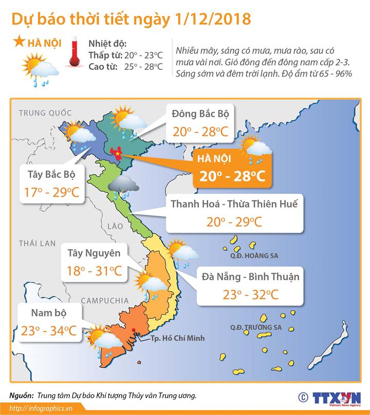 Dự báo thời tiết ngày 1/12:  Trung Bộ, Tây Nguyên và Nam Bộ có mưa rào và dông vài nơi