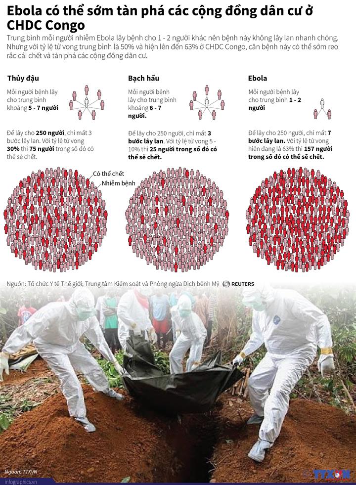 Ebola có thể sớm tàn phá các cộng đồng dân cư ở CHDC Congo