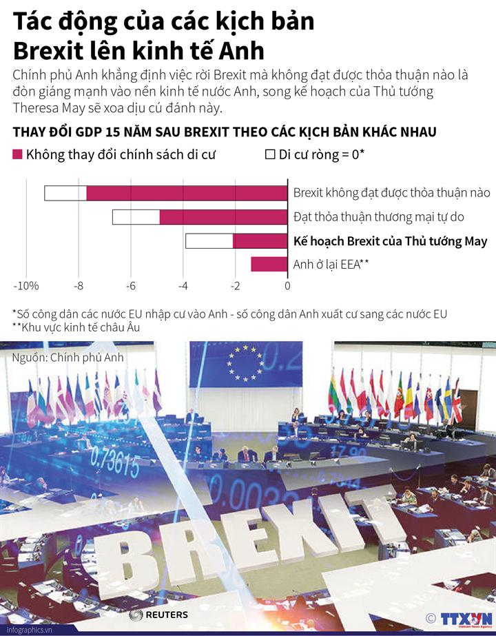 Tác động của các kịch bản Brexit lên kinh tế Anh