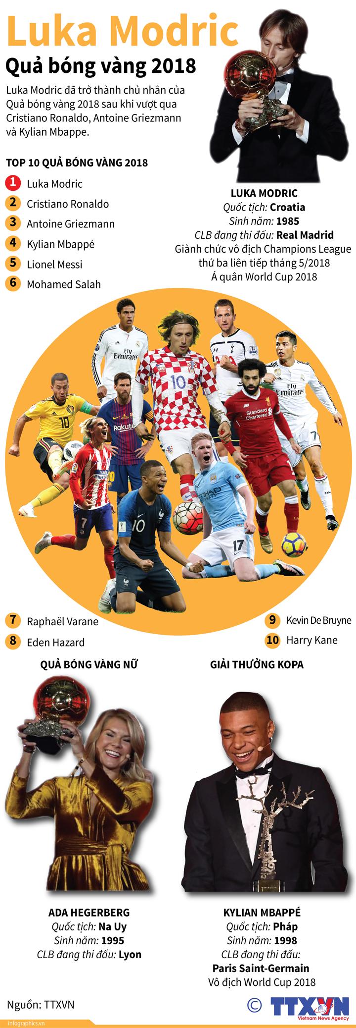 Luka Modric - Quả bóng vàng 2018