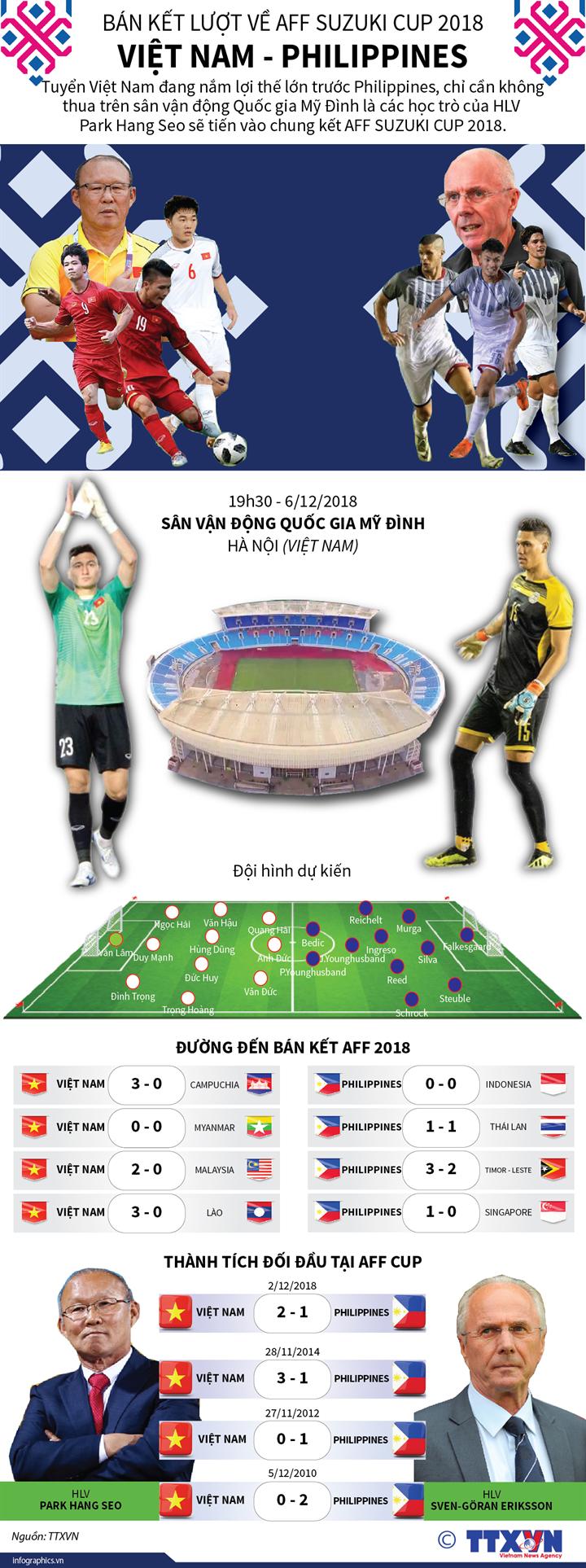Bán kết lượt về AFF Suzuki Cup 2018: Việt Nam - Philippines