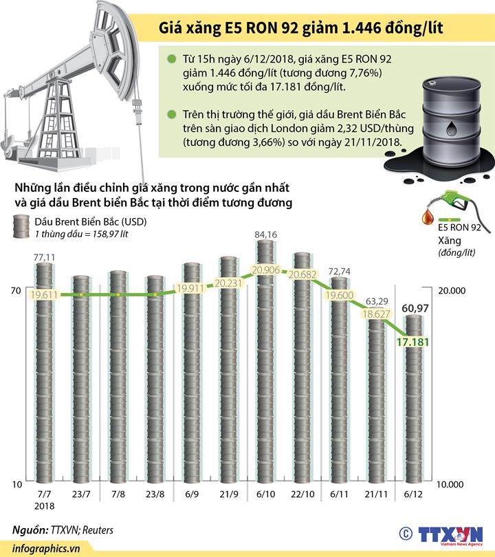 Giá xăng E5 RON 92 giảm 1.446 đồng/lít