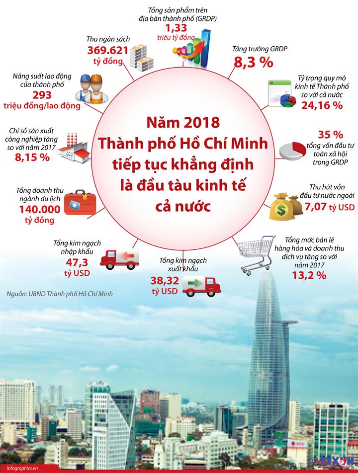 Năm 2018: Thành phố Hồ Chí Minh tiếp tục khẳng định là đầu tàu kinh tế cả nước