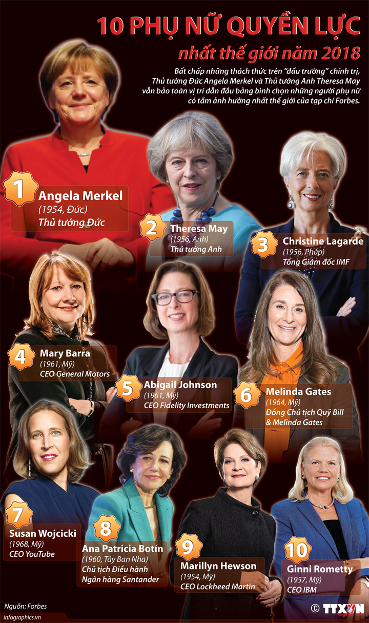 10 phụ nữ quyền lực nhất thế giới năm 2018