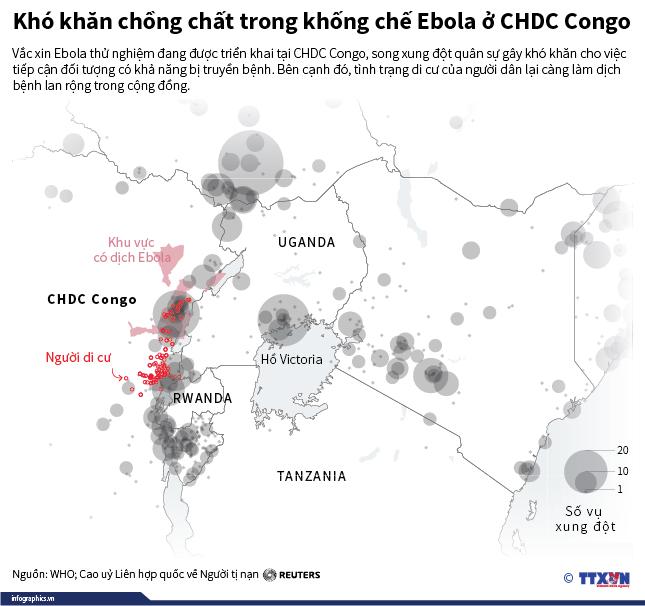 Khó khăn chồng chất trong khống chế Ebola ở CHDC Congo
