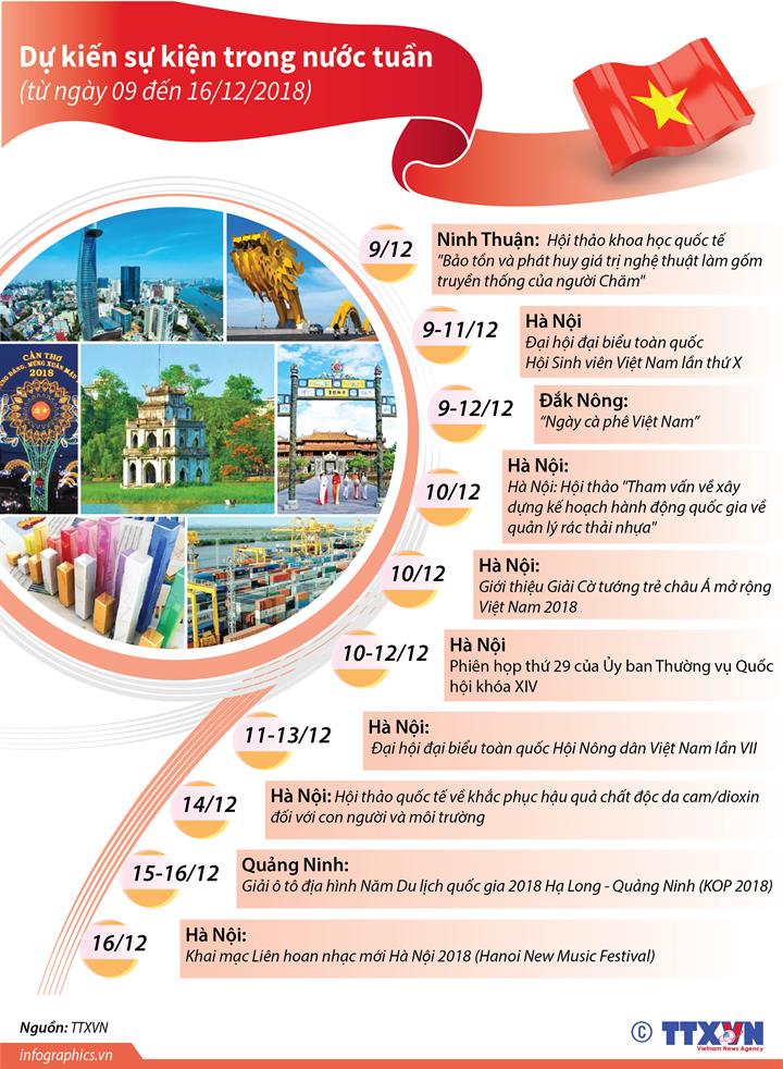 Dự kiến sự kiện trong nước tuần tới  (từ ngày 09 đến 16/12/2018)