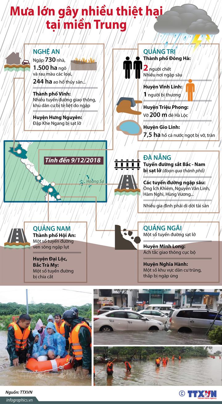 Mưa lớn gây nhiều thiệt hại tại miền Trung