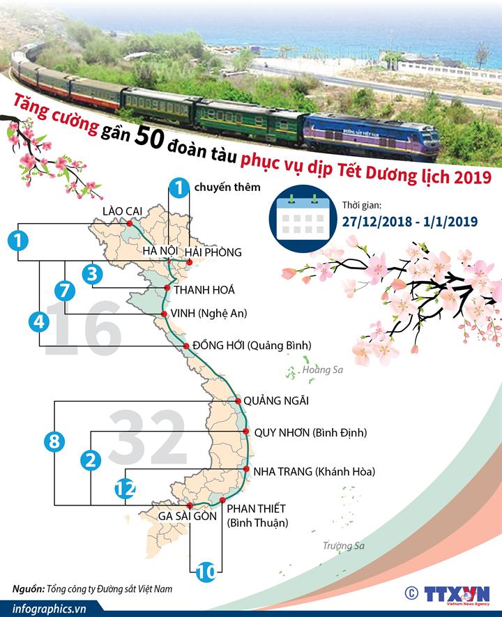 Tăng cường gần 50 đoàn tàu phục vụ dịp Tết Dương lịch 2019