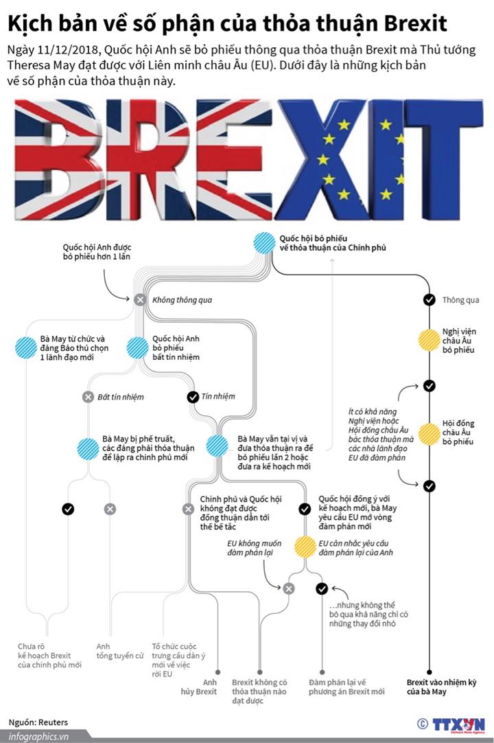 Kịch bản về số phận của thỏa thuận Brexit