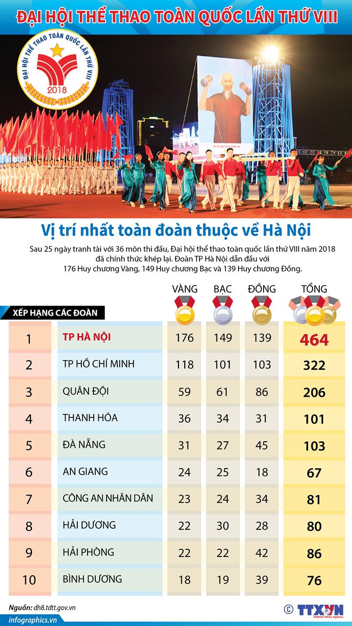 Đại hội thể thao toàn quốc lần thứ VIII: Vị trí nhất toàn đoàn thuộc về Hà Nội