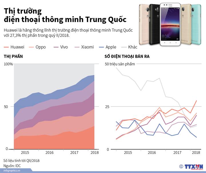 Thị trường điện thoại thông minh Trung Quốc