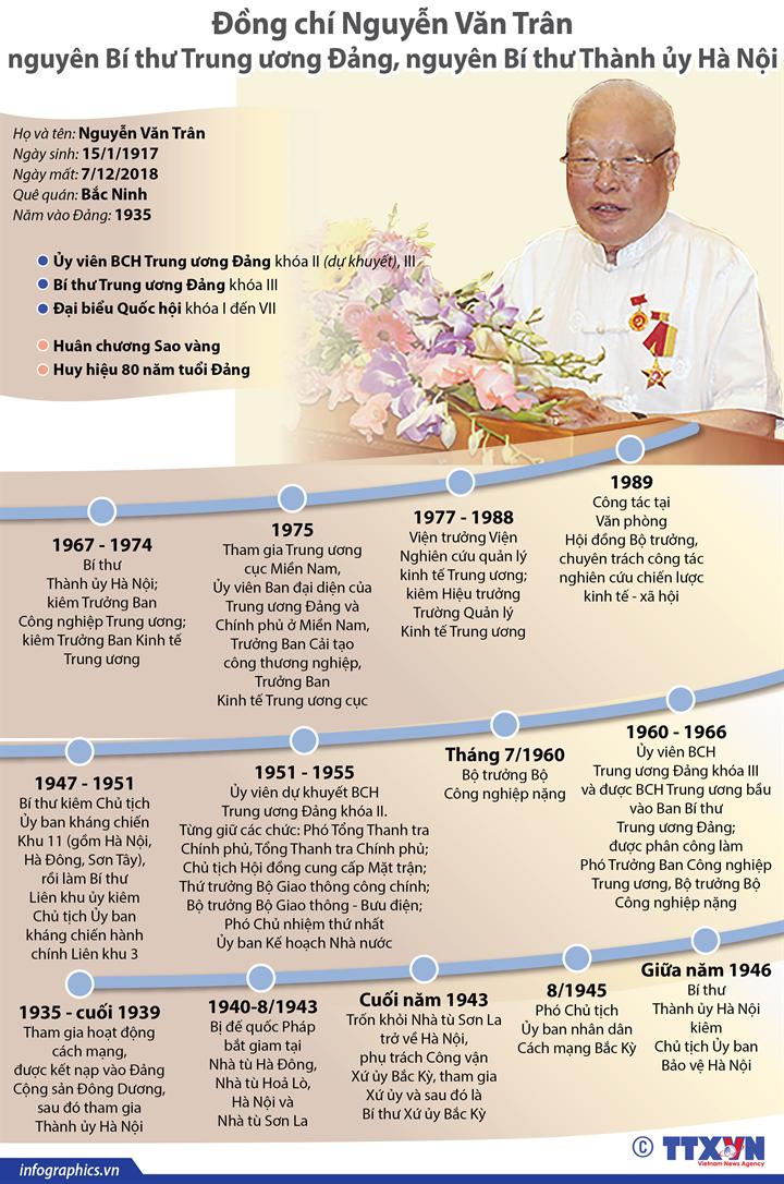 Đồng chí Nguyễn Văn Trân từ trần