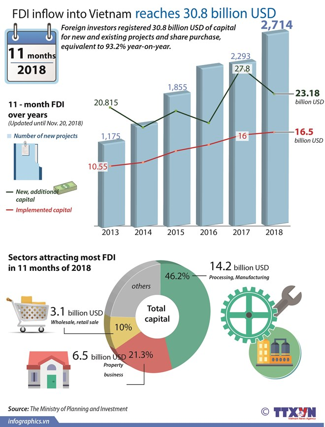 FDI inflow into Vietnam reaches 30.8 billion USD
