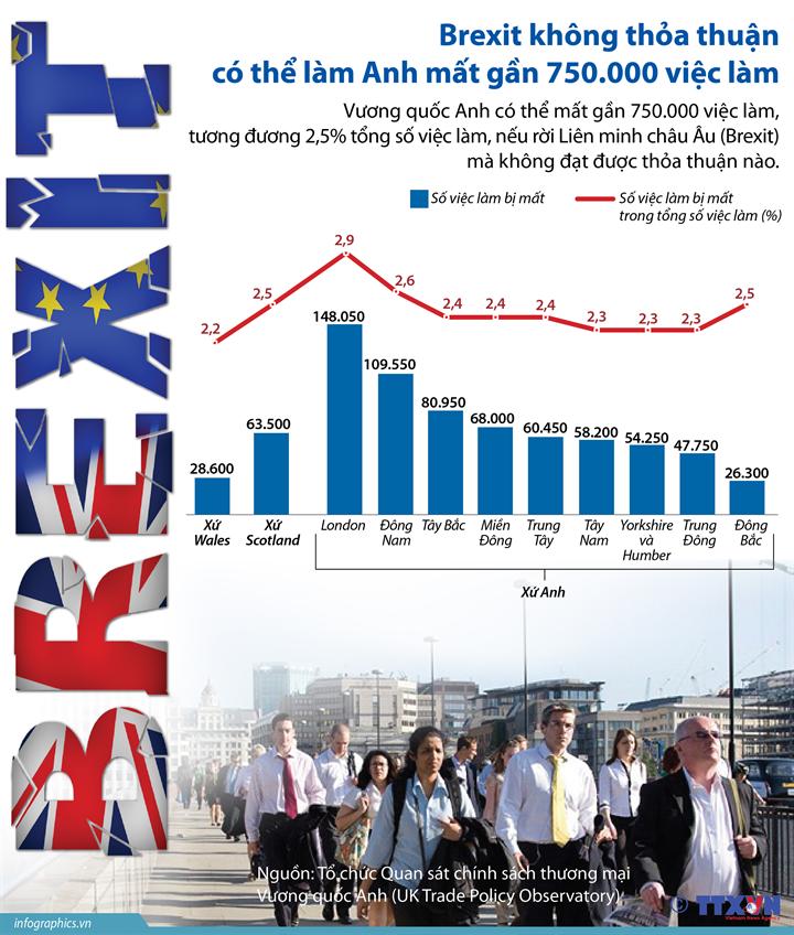 Brexit không thỏa thuận có thể làm Anh mất gần 750.000 việc làm