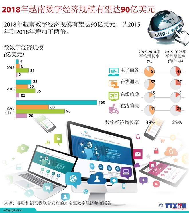 2018年越南数字经济规模有望达90亿美元