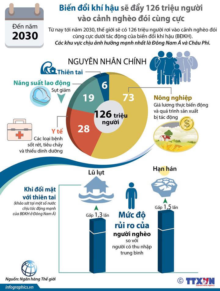 Năm 2030: Biến đổi khí hậu sẽ đẩy 126 triệu người vào cảnh nghèo đói cùng cực