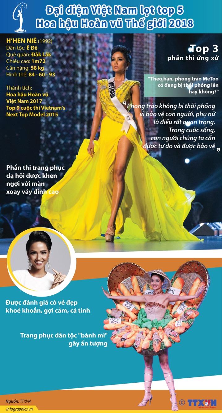 Đại diện Việt Nam lọt top 5 Hoa hậu Hoàn vũ Thế giới 2018