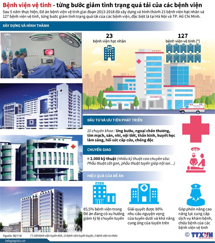 Bệnh viện vệ tinh - từng bước giảm tình trạng quá tải của các bệnh viện