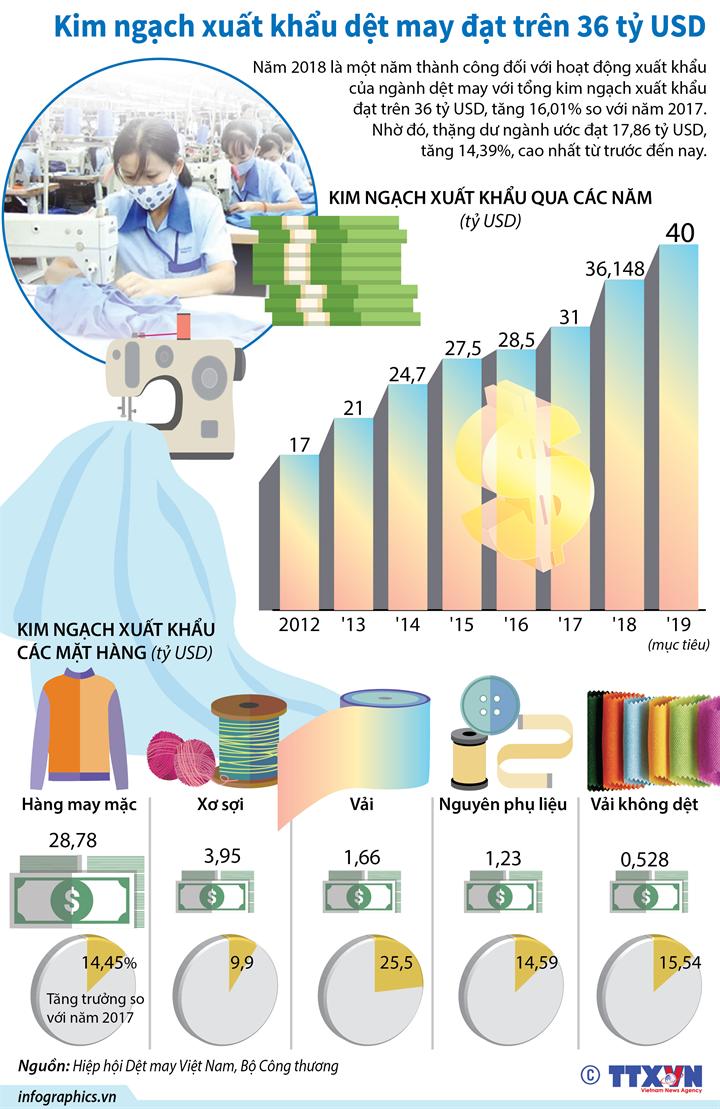 Kim ngạch xuất khẩu dệt may đạt trên 36 tỷ USD