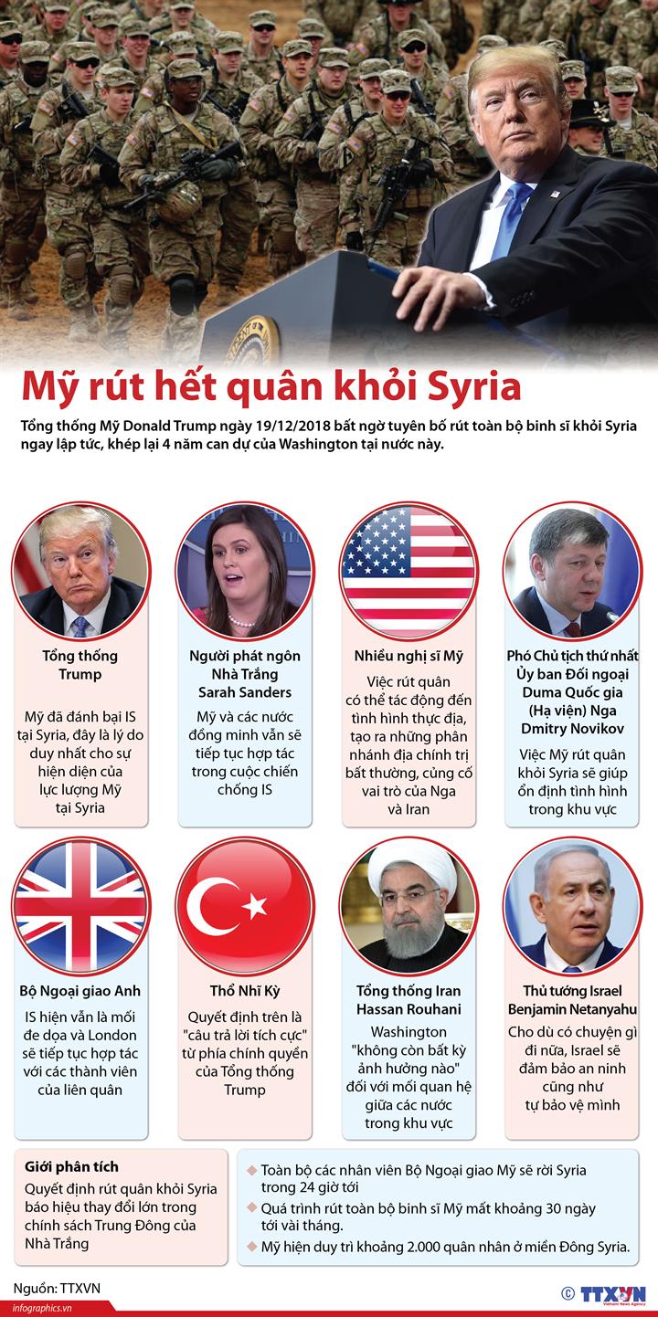 Mỹ rút hết quân khỏi Syria
