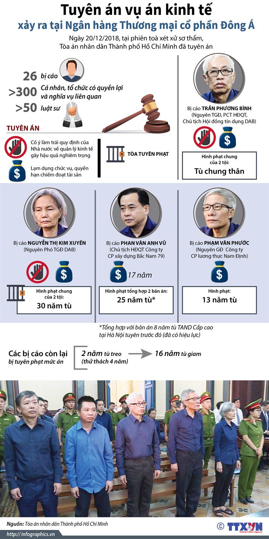 Tuyên án vụ án kinh tế xảy ra tại Ngân hàng Thương mại cổ phần Đông Á