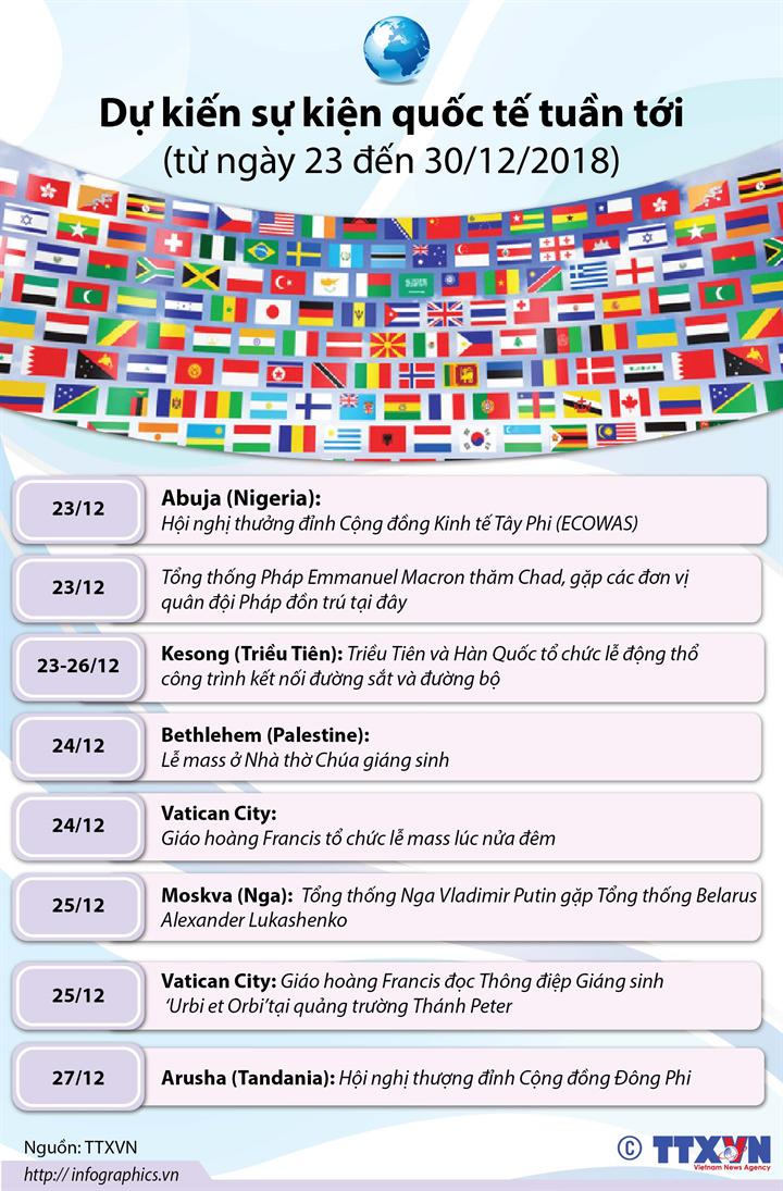 Dự kiến sự kiện quốc tế tuần tới  (từ ngày 23 đến 30/12/2018)