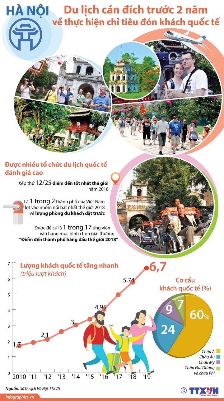 Du lịch Hà Nội cán đích trước 2 năm về thực hiện chỉ tiêu đón khách quốc tế