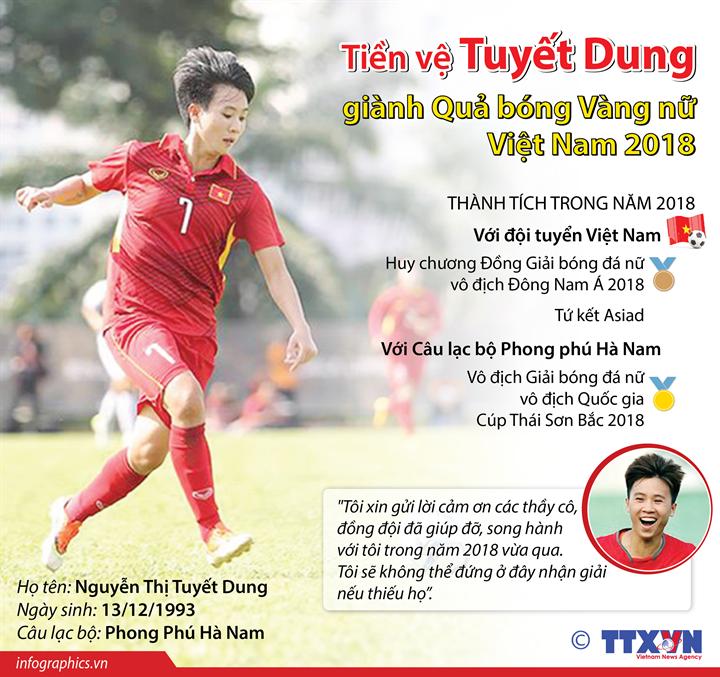Tiền vệ Tuyết Dung giành Quả bóng Vàng nữ Việt Nam 2018