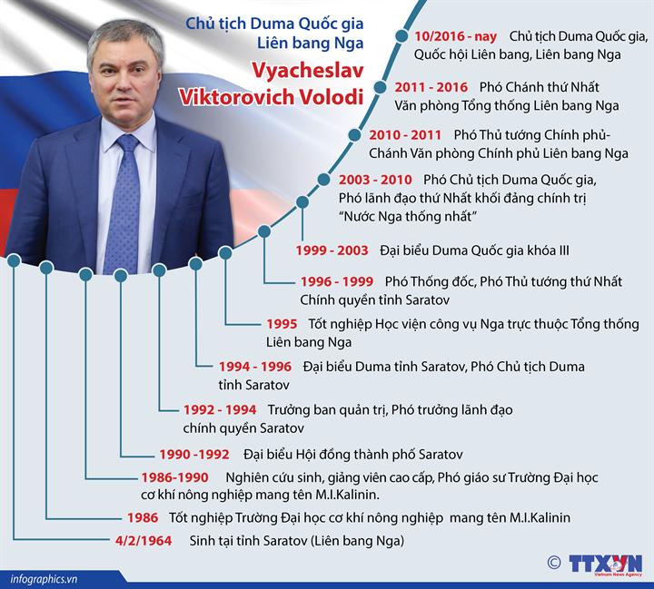 Chủ tịch Duma Quốc gia Liên bang Nga Vyacheslav Viktorovich Volodin