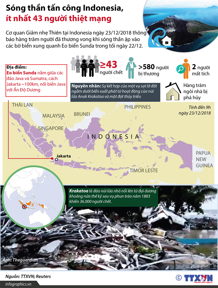 Sóng thần tấn công Indonesia, ít nhất 43 người thiệt mạng