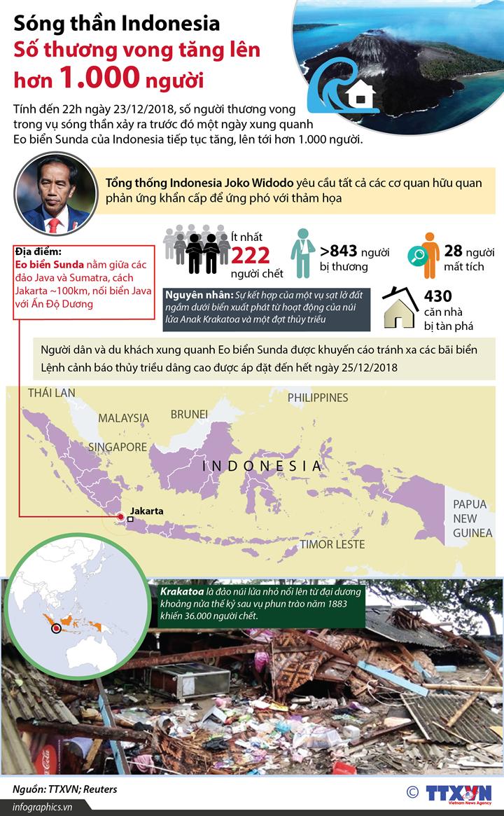 Sóng thần Indonesia: Số thương vong tăng lên hơn 1.000 người